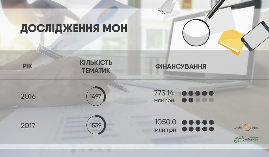 Кількість_досліджень_по_рокам_і
